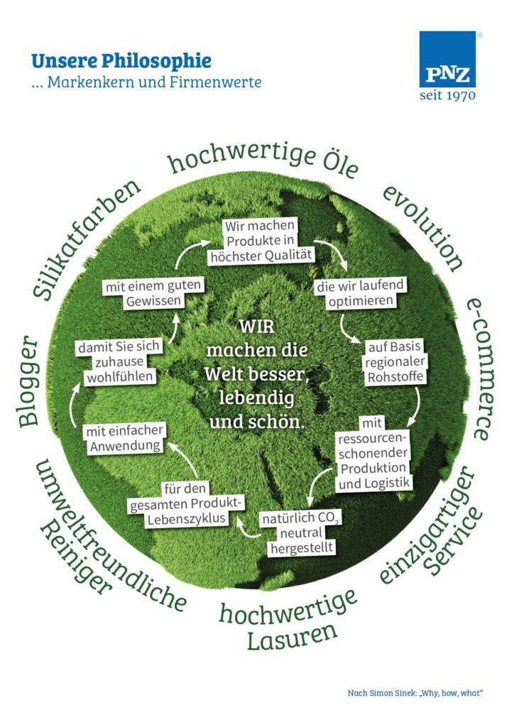 Ein Bild, das die äußeren Werte der PNZ GmbH beschreibt.